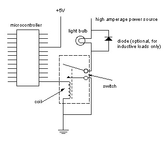 controlling high current circuits code circuits construction note the diode in parallel the load here this is used only when the load is a motor solenoid or some other inductive load and when it is switched